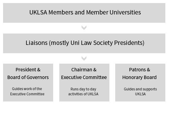 UKLSA Structure
